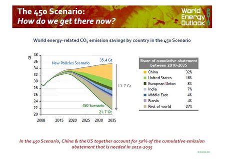 IEA-chart.JPG