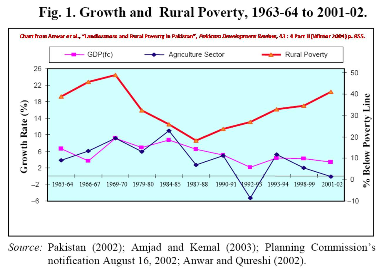 Anwar_et_al_2004_Pakistan_rural_poverty.jpg