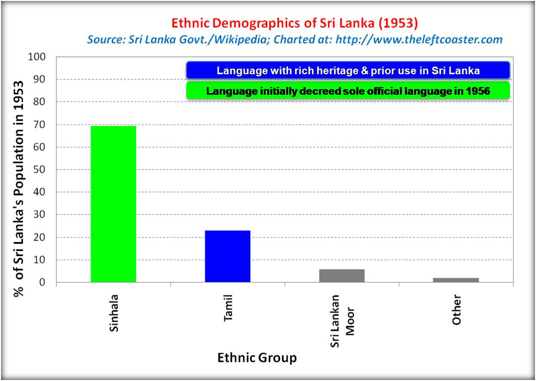 Ethnic_demographics_SriLanka_1953_Wikipedia_TLC.jpg