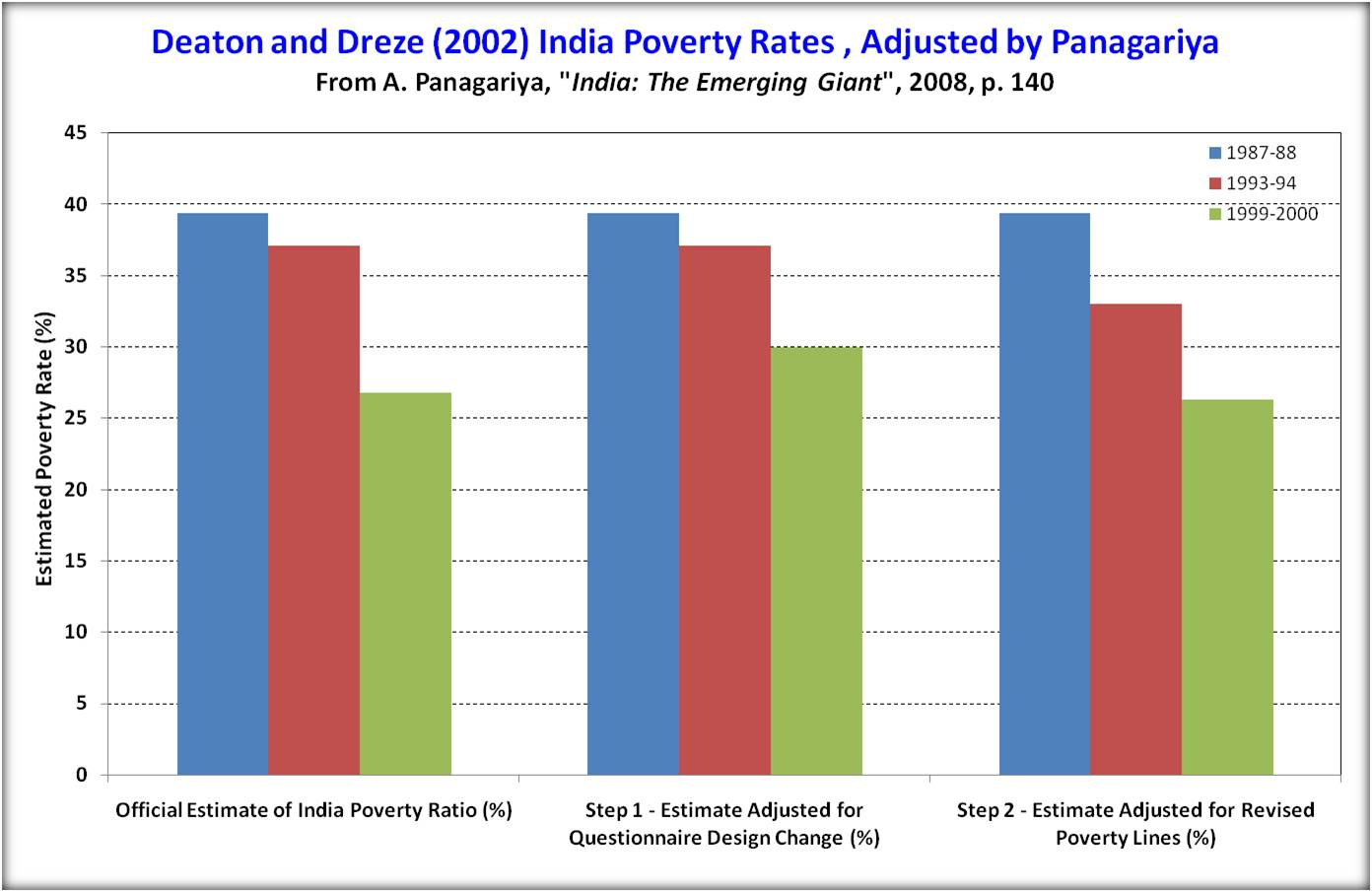 problem of poverty in india