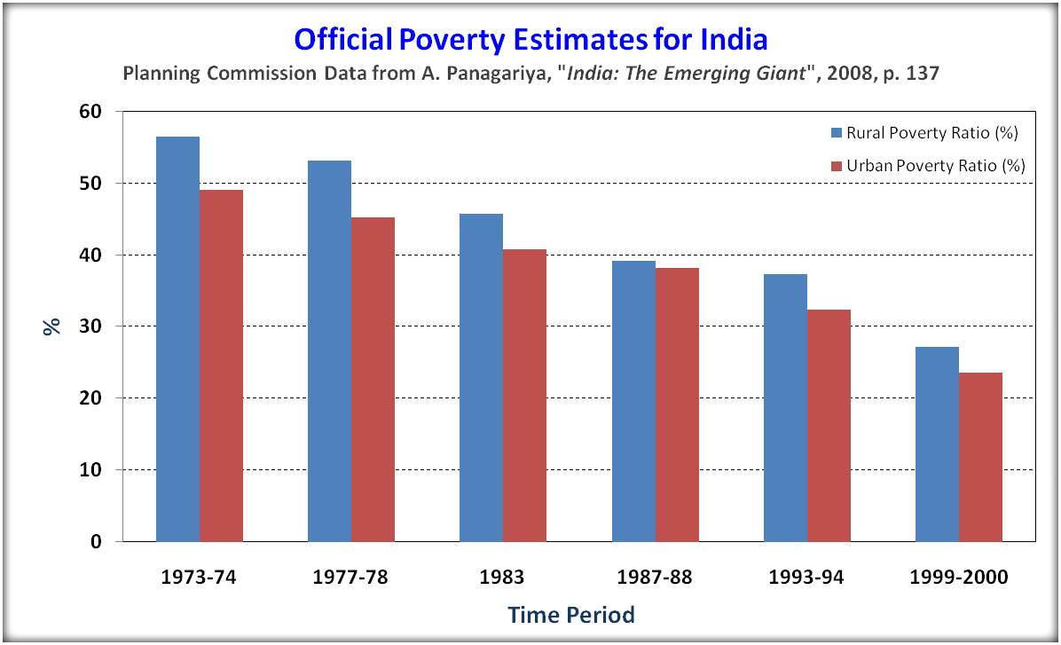 urban poverty vs rural poverty Affected rural poverty more than urban poverty measuring urban and rural poverty why is this new data set so important for the first time, the.