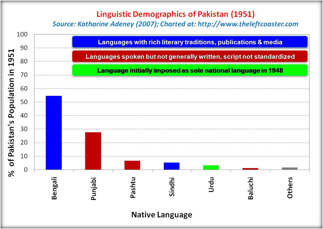 Linguistic_demographics_Pakistan_1951_KAdeney_TLC.jpg