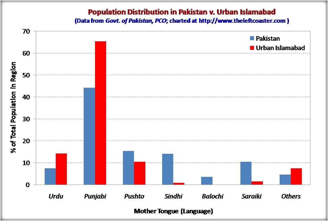 Pakistan_Population_by_Mother_Tongue_TLC.jpg