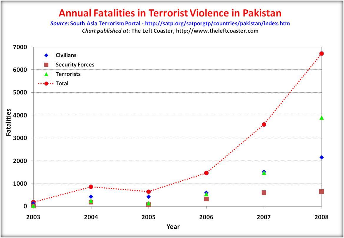 Pakistan_fatalities_trend_2003_2008.jpg