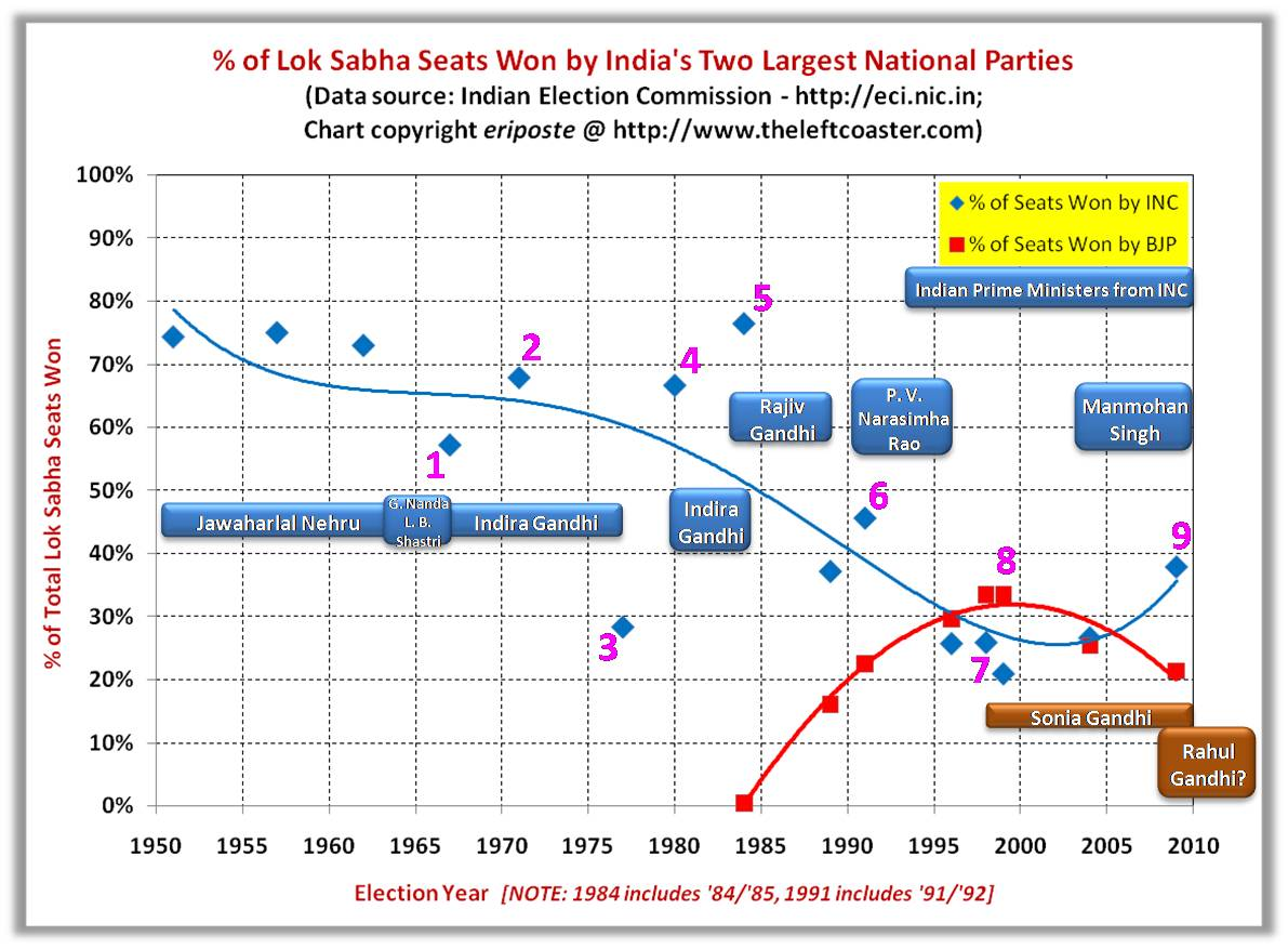 TLC_India_National_Elections_INC_v_BJP_1.jpg