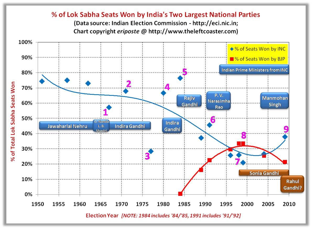 TLC_India_National_Elections_INC_v_BJP_1.jpg